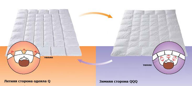 Сделать пуховое одеяло своими руками